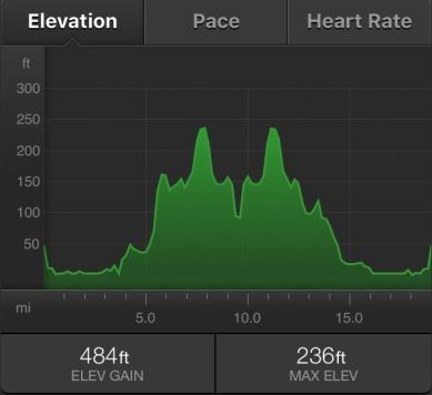 Oh, those glorious middle miles. I guess the key to Boston training is pushing those hills towards the end of a long run.